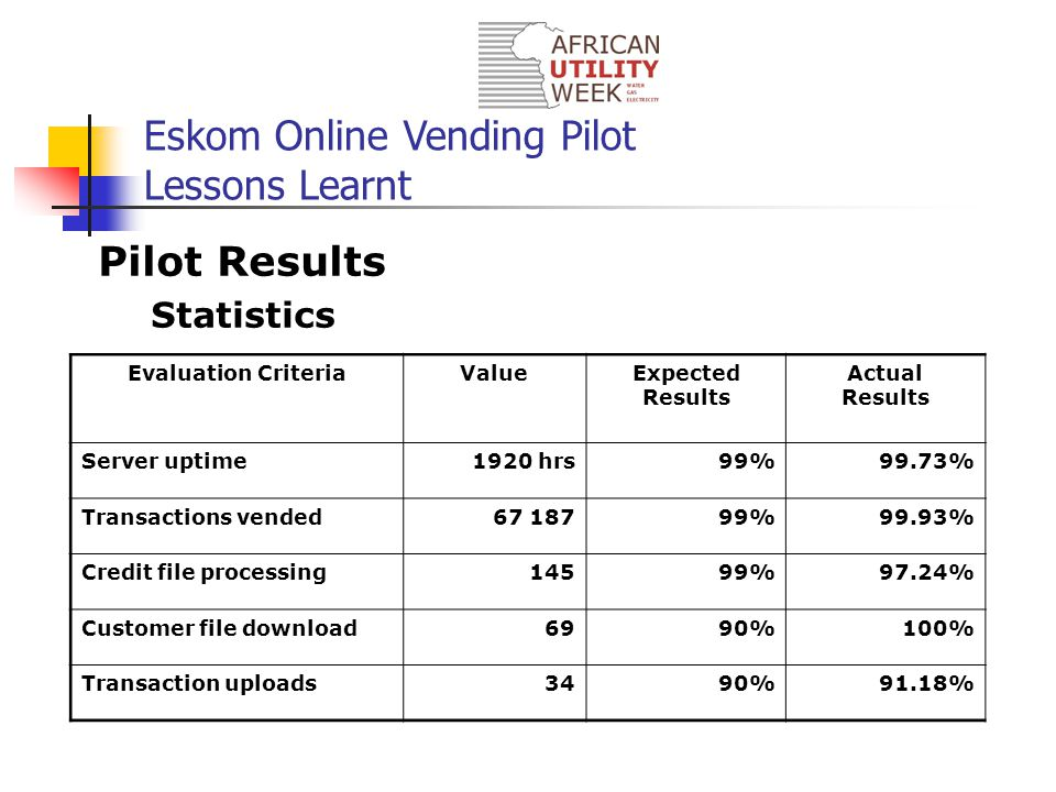Eskom Online Vending Pilot Lessons Learnt Pilot Results Statistics Evaluation CriteriaValueExpected Results Actual Results Server uptime1920 hrs99%99.73% Transactions vended67 18799%99.93% Credit file processing14599%97.24% Customer file download6990%100% Transaction uploads3490%91.18%