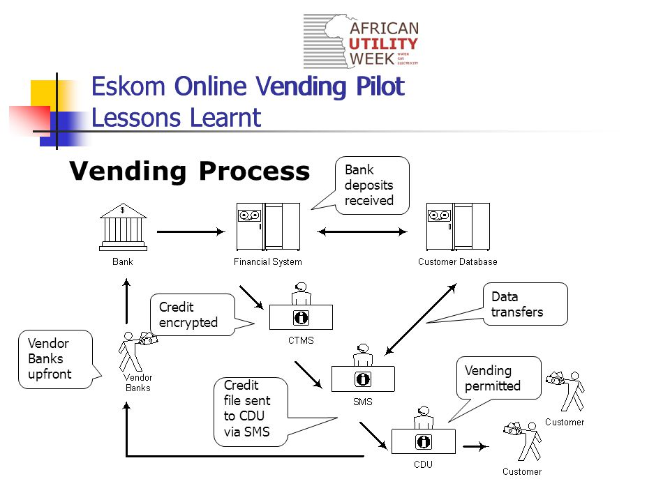 Vending Process Eskom Online Vending Pilot Lessons Learnt Vendor Banks upfront Bank deposits received Credit encrypted Credit file sent to CDU via SMS Vending permitted Data transfers