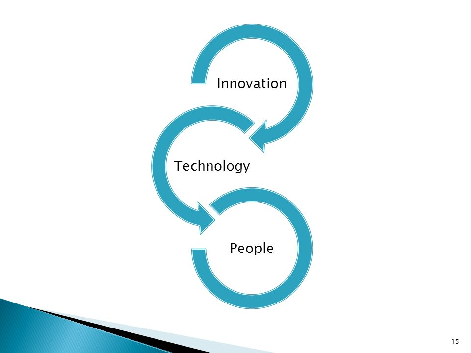 Innovation Technology People 15
