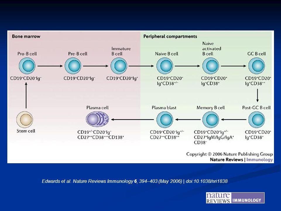 Edwards et al. Nature Reviews Immunology 6, 394–403 (May 2006) | doi:10.1038/nri1838