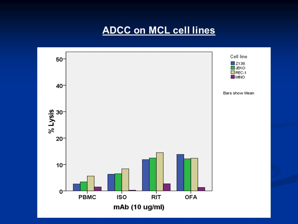 ADCC on MCL cell lines
