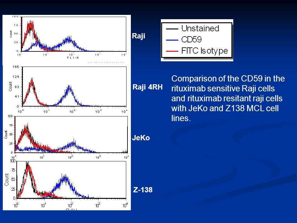 Raji Raji 4RH JeKo Z-138 Comparison of the CD59 in the rituximab sensitive Raji cells and rituximab resitant raji cells with JeKo and Z138 MCL cell lines.
