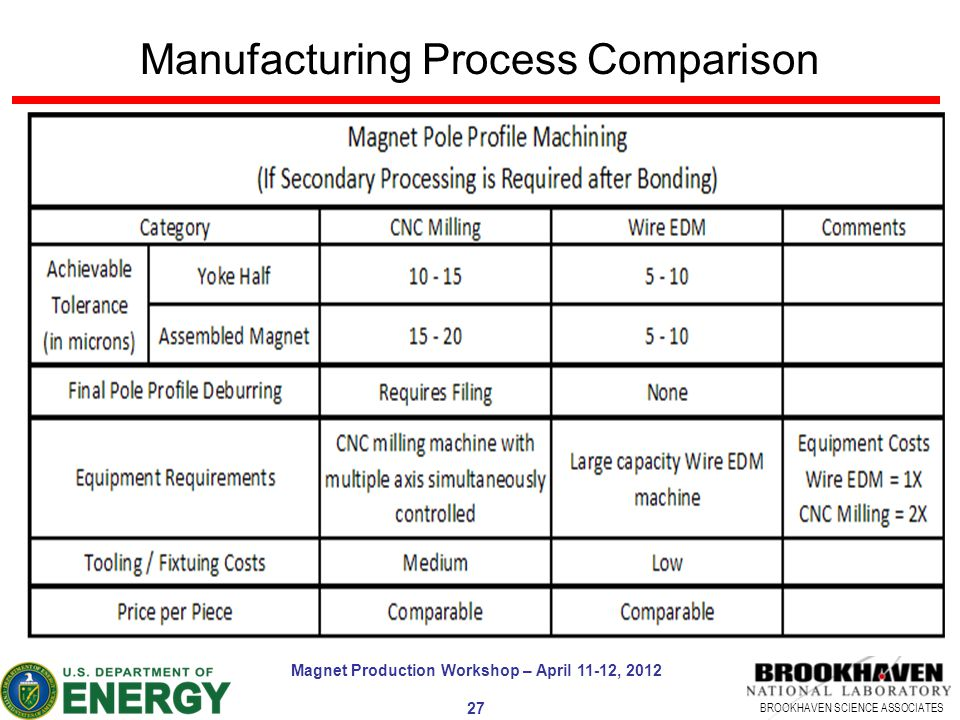BROOKHAVEN SCIENCE ASSOCIATES Manufacturing Process Comparison Magnet Production Workshop – April 11-12, 2012 27