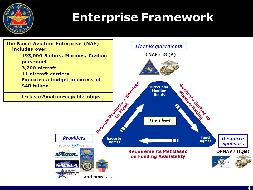 The NAE…One Team, One Mission Where You Can Help Leadership in Enterprise behavior –Inspire Enterprise practices (encourage and shelter junior personnel) –Be NAE-smart (understand the Naval Aviation Vision and NAE Strategic Plan) –Align command goals in support of NAE Strategic Plan –Inform decisions with NAE interests / strategic plan –Represent the NAE equities in organizational meetings and events –Practice transparency in effort CVW to Type Wing / CVN … MAG to MAW … Leaders to All –Actively participate in the Air Board VTC –Advocate for the NAE Fly the Profile –Right force with the right readiness at the right time (and no more) –Preserve aircraft service life / assets (aircraft life management / FLE) –Awareness of metrics and actionable areas CPI / SPI … RFT-E … Fit/Fill … TAT / TRR … RFT / RBA...