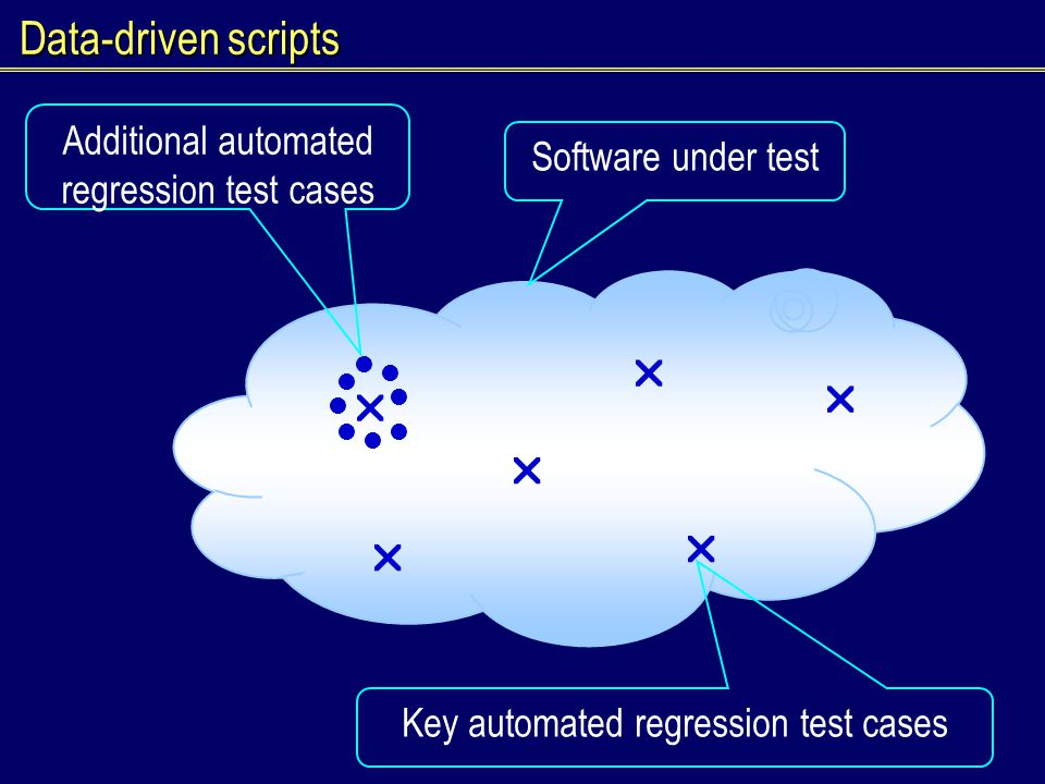 Data-driven scripts               Software under test Key automated regression test cases Additional automated regression test cases