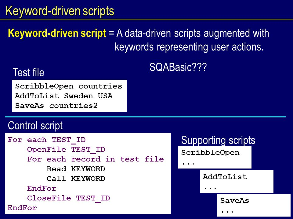 Keyword-driven script = A data-driven scripts augmented with keywords representing user actions. SQABasic??? ScribbleOpen countries AddToList Sweden U