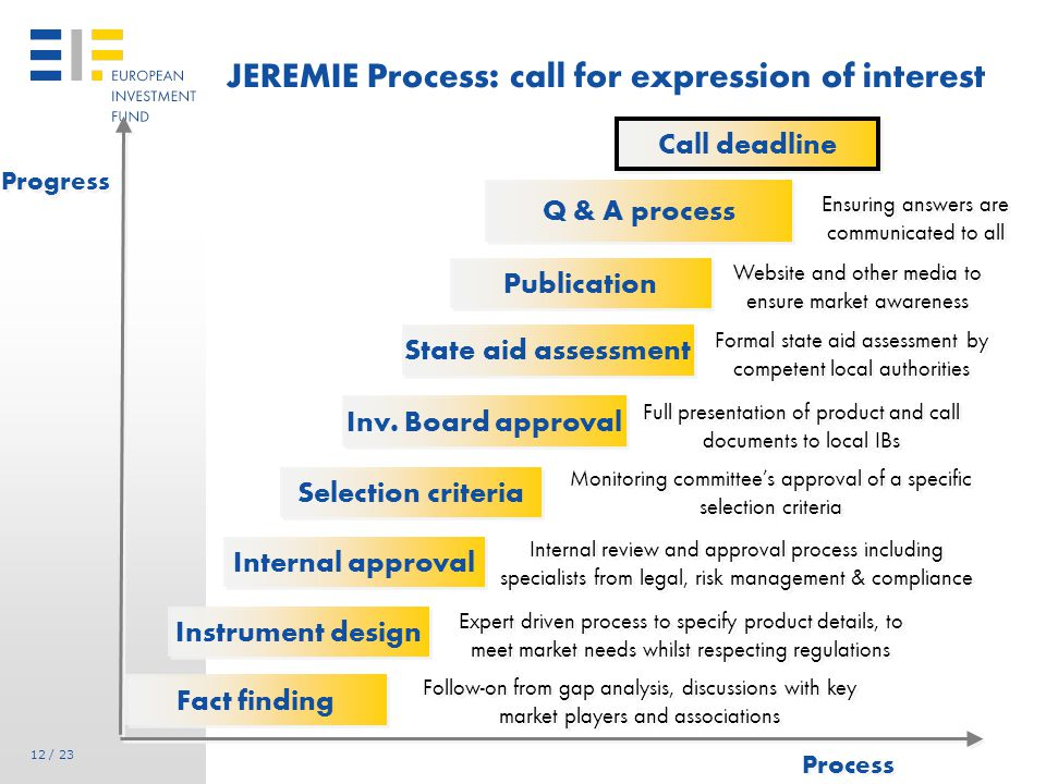 12 / 23 JEREMIE Process: call for expression of interest Progress Process Fact finding Instrument design Internal approval Selection criteria Inv.
