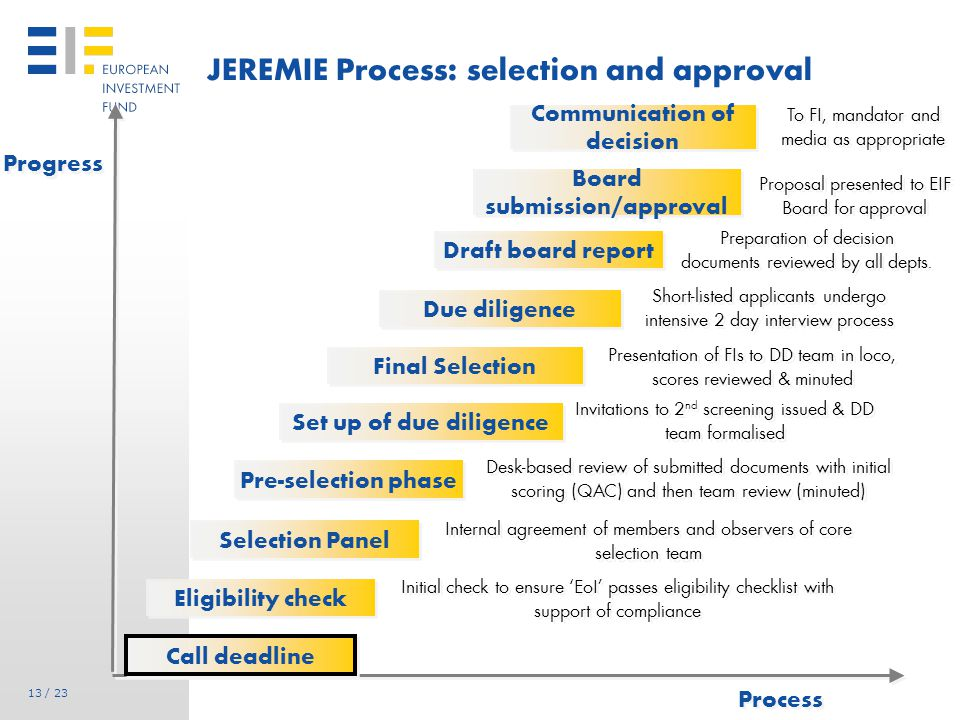 13 / 23 JEREMIE Process: selection and approval Progress Process Draft board report Eligibility check Selection Panel Pre-selection phase Set up of due diligence Final Selection Due diligence Board submission/approval Call deadline To FI, mandator and media as appropriate Initial check to ensure 'EoI' passes eligibility checklist with support of compliance Internal agreement of members and observers of core selection team Desk-based review of submitted documents with initial scoring (QAC) and then team review (minuted) Invitations to 2 nd screening issued & DD team formalised Presentation of FIs to DD team in loco, scores reviewed & minuted Short-listed applicants undergo intensive 2 day interview process Proposal presented to EIF Board for approval Communication of decision Preparation of decision documents reviewed by all depts.