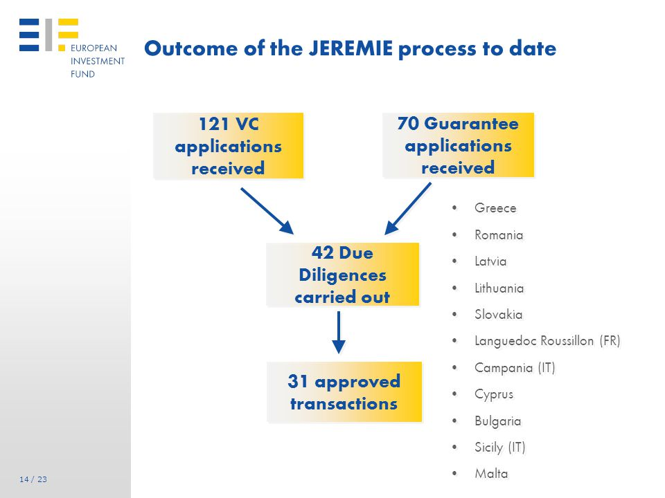 14 / 23 Outcome of the JEREMIE process to date 121 VC applications received 70 Guarantee applications received 42 Due Diligences carried out 31 approved transactions Greece Romania Latvia Lithuania Slovakia Languedoc Roussillon (FR) Campania (IT) Cyprus Bulgaria Sicily (IT) Malta Greece Romania Latvia Lithuania Slovakia Languedoc Roussillon (FR) Campania (IT) Cyprus Bulgaria Sicily (IT) Malta