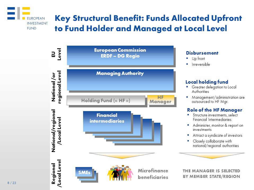 8 / 23 Key Structural Benefit: Funds Allocated Upfront to Fund Holder and Managed at Local Level HF Manager European Commission ERDF – DG Regio European Commission ERDF – DG Regio Managing Authority EU Level National /or regional Level Holding Fund (« HF ») Financial intermediaries National/regional /Local Level Regional /Local Level SMEs Microfinance beneficiaries  Structure investments, select Financial Intermediaries  Administer, monitor & report on investments  Attract a syndicate of investors  Closely collaborate with national/regional authorities Role of the HF Manager Disbursement  Up front  Irreversible Local holding fund  Greater delegation to Local Authorities  Management/administration are outsourced to HF Mgr.