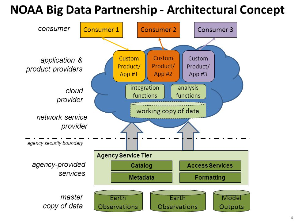Challenges 5 Build partnerships for all NOAA data - not just weather data Encourage competitive market forces to drive efficiency of partners while protecting the integrity of mission systems Account for all the costs to implement partnership Define expectations upfront to protect equity of access and non-exclusivity of data Establish appropriate SLAs to protect data integrity and bound liability Use data access methods based upon open standards
