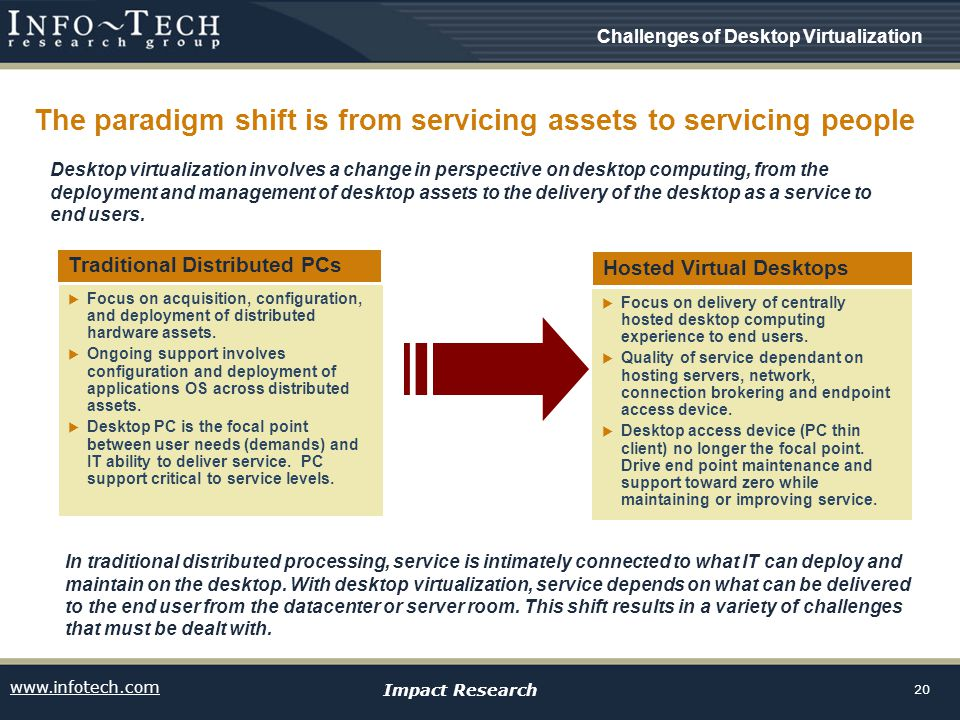 www.infotech.com Impact Research 20 The paradigm shift is from servicing assets to servicing people Desktop virtualization involves a change in perspective on desktop computing, from the deployment and management of desktop assets to the delivery of the desktop as a service to end users.