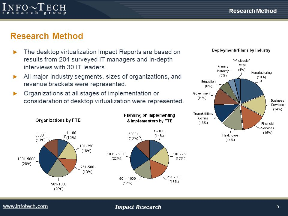 www.infotech.com Impact Research 3 Research Method  The desktop virtualization Impact Reports are based on results from 204 surveyed IT managers and in-depth interviews with 30 IT leaders.