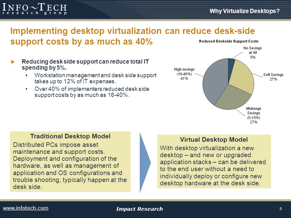 www.infotech.com Impact Research 5 Implementing desktop virtualization can reduce desk-side support costs by as much as 40%  Reducing desk side support can reduce total IT spending by 5%.