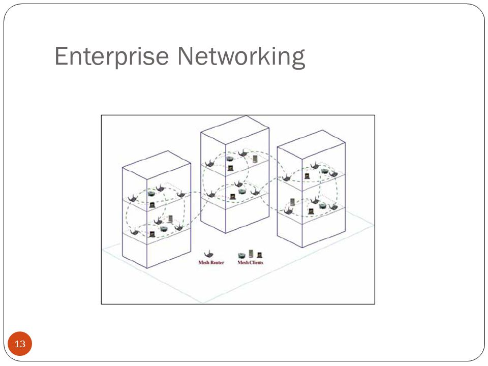Enterprise Networking 13