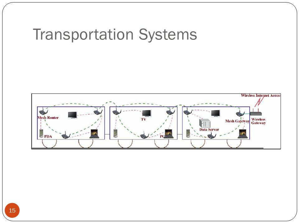 Transportation Systems 15