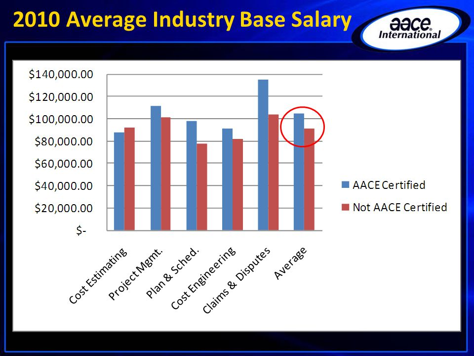 2010 Average Industry Base Salary