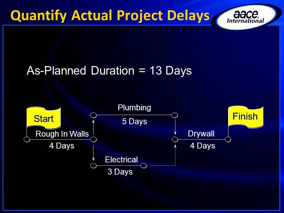 4 Days 5 Days 4 Days Drywall Rough In Walls Plumbing Electrical 3 Days Start Finish As-Planned Duration = 13 Days