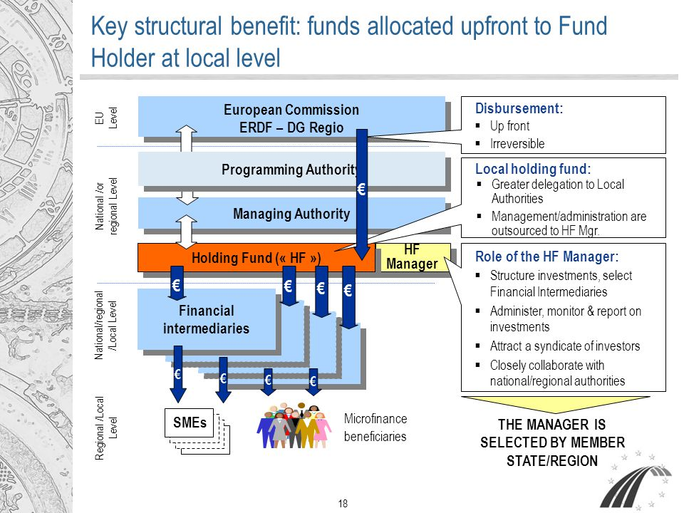 18 Key structural benefit: funds allocated upfront to Fund Holder at local level HF Manager European Commission ERDF – DG Regio European Commission ER