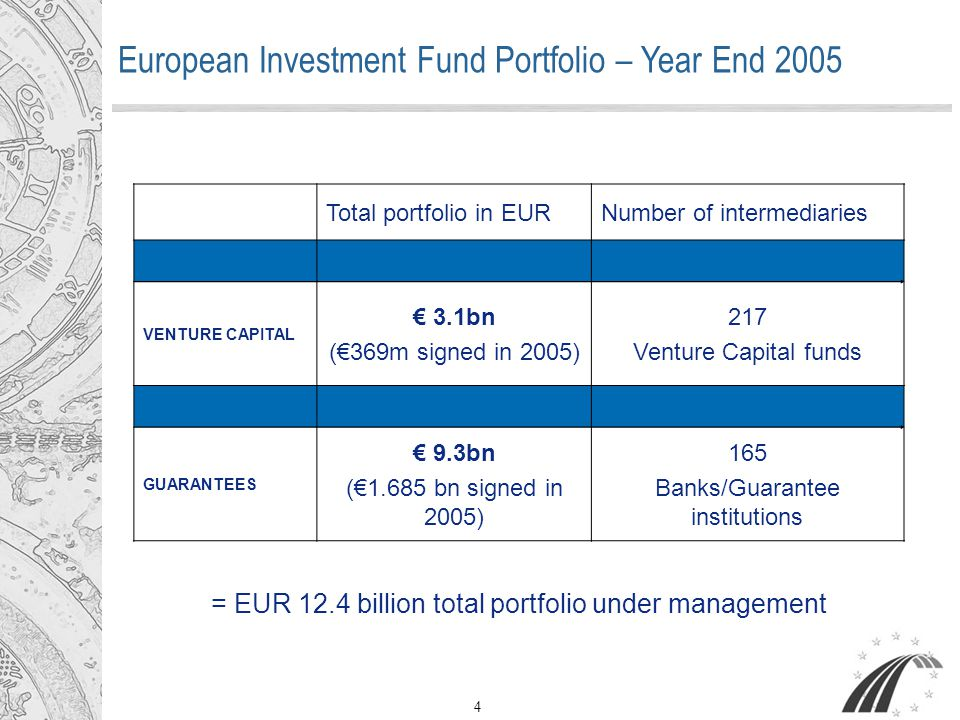 4 Total portfolio in EURNumber of intermediaries VENTURE CAPITAL € 3.1bn (€369m signed in 2005) 217 Venture Capital funds GUARANTEES € 9.3bn (€1.685 b