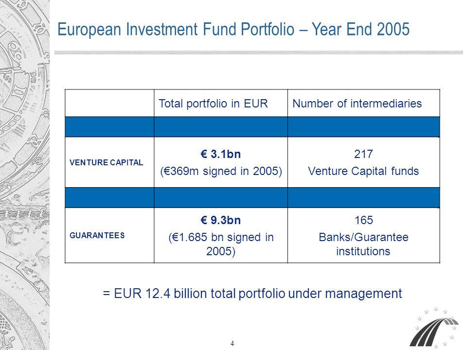 European Investment Fund JEREMIE Project 43, avenue J.