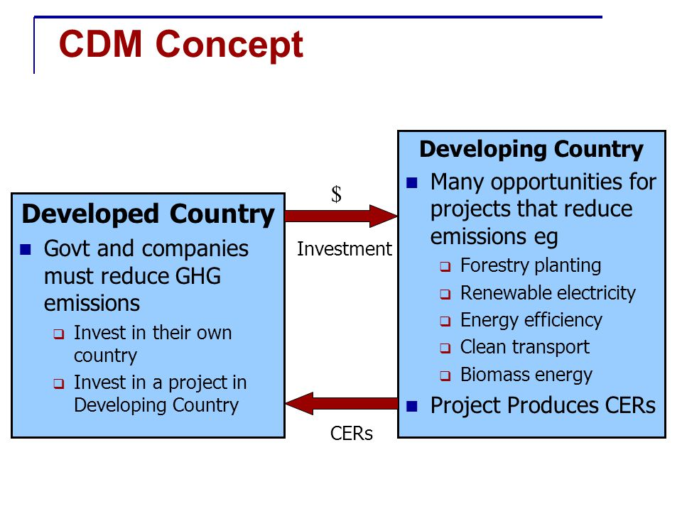 CDM Concept Developed Country Govt and companies must reduce GHG emissions  Invest in their own country  Invest in a project in Developing Country Developing Country Many opportunities for projects that reduce emissions eg  Forestry planting  Renewable electricity  Energy efficiency  Clean transport  Biomass energy Project Produces CERs Investment CERs $
