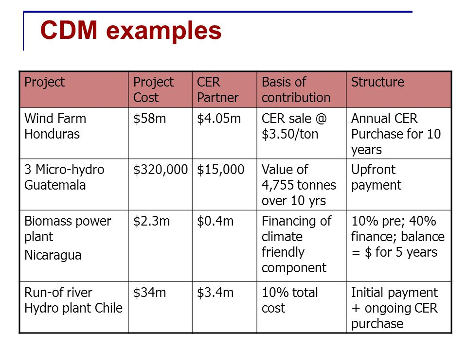 CDM examples ProjectProject Cost CER Partner Basis of contribution Structure Wind Farm Honduras $58m$4.05mCER sale @ $3.50/ton Annual CER Purchase for 10 years 3 Micro-hydro Guatemala $320,000$15,000Value of 4,755 tonnes over 10 yrs Upfront payment Biomass power plant Nicaragua $2.3m$0.4mFinancing of climate friendly component 10% pre; 40% finance; balance = $ for 5 years Run-of river Hydro plant Chile $34m$3.4m10% total cost Initial payment + ongoing CER purchase