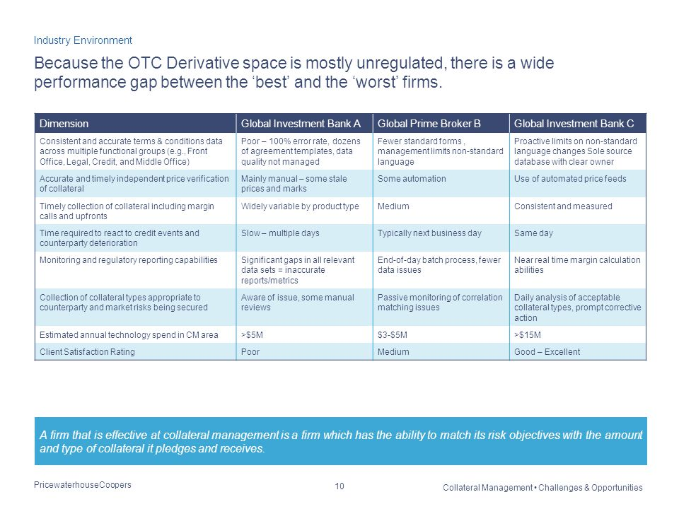 PricewaterhouseCoopers Collateral Management Challenges & Opportunities 10 Because the OTC Derivative space is mostly unregulated, there is a wide performance gap between the 'best' and the 'worst' firms.