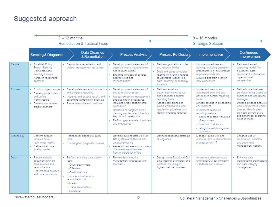PricewaterhouseCoopers Collateral Management Challenges & Opportunities 12 Suggested approach 3 – 12 months Remediation & Tactical Fixes 9 – 18 months