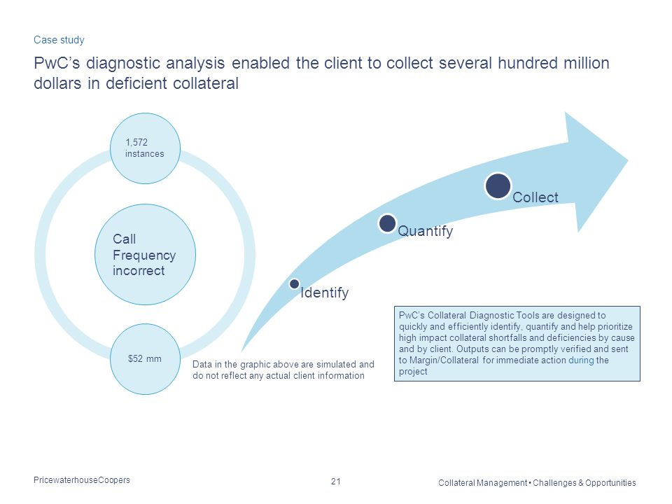 PricewaterhouseCoopers Collateral Management Challenges & Opportunities 21 PwC's diagnostic analysis enabled the client to collect several hundred million dollars in deficient collateral Case study PwC's Collateral Diagnostic Tools are designed to quickly and efficiently identify, quantify and help prioritize high impact collateral shortfalls and deficiencies by cause and by client.