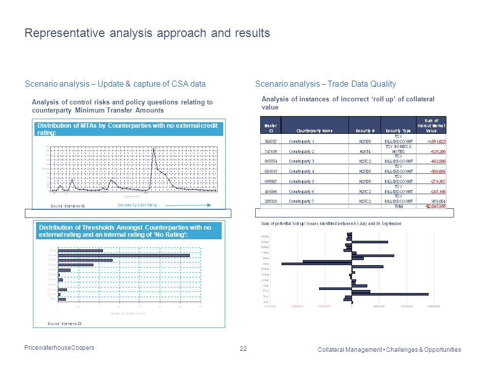 PricewaterhouseCoopers Collateral Management Challenges & Opportunities 22 Representative analysis approach and results Scenario analysis – Update & c