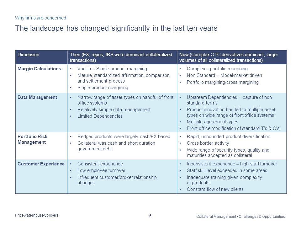 PricewaterhouseCoopers Collateral Management Challenges & Opportunities 6 The landscape has changed significantly in the last ten years Why firms are