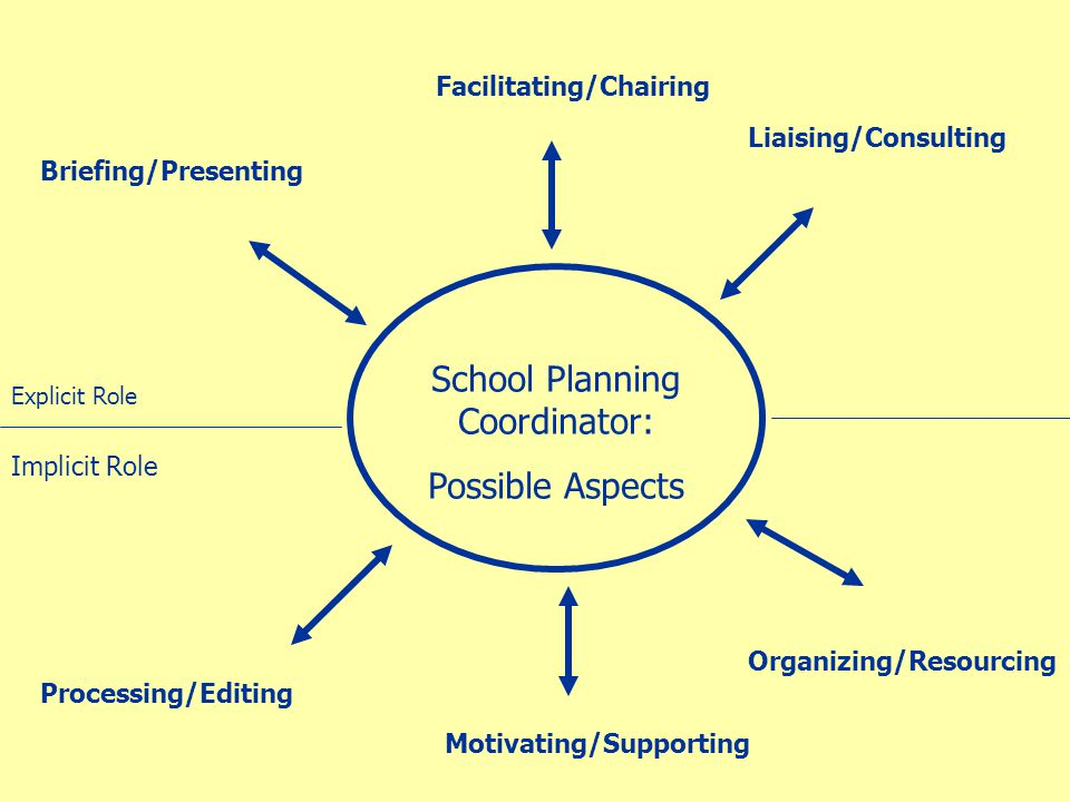 School Planning Coordinator: Possible Aspects Briefing/Presenting Facilitating/Chairing Liaising/Consulting Processing/Editing Motivating/Supporting Organizing/Resourcing Explicit Role Implicit Role