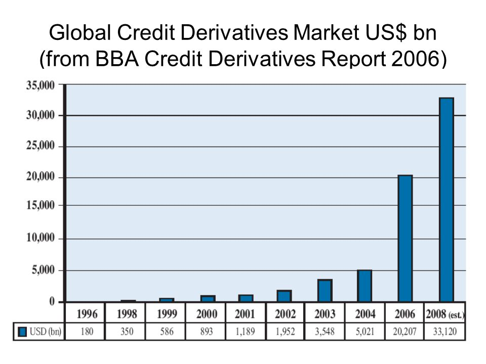 Global Credit Derivatives Market US$ bn (from BBA Credit Derivatives Report 2006)