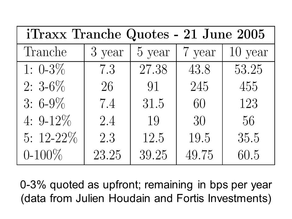 0-3% quoted as upfront; remaining in bps per year (data from Julien Houdain and Fortis Investments)