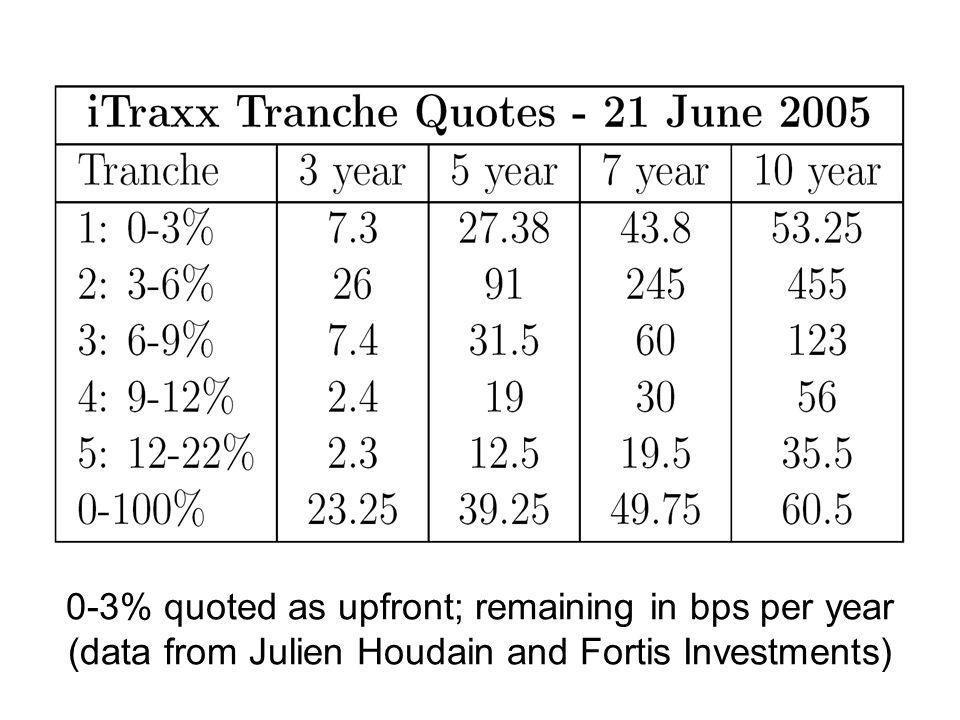 CDO options on 3-6% tranche