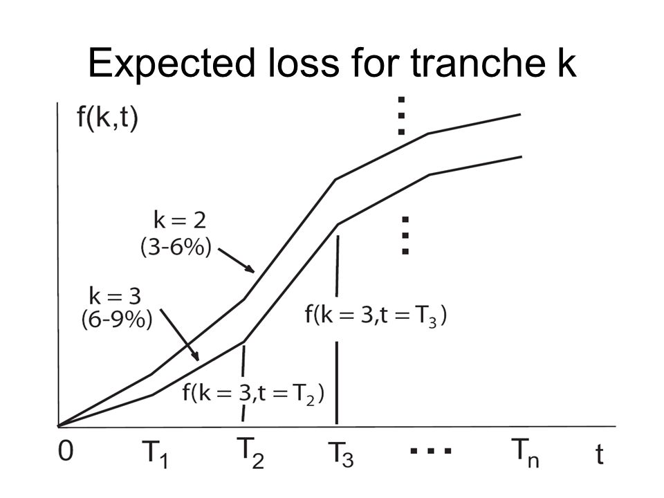 Expected loss for tranche k