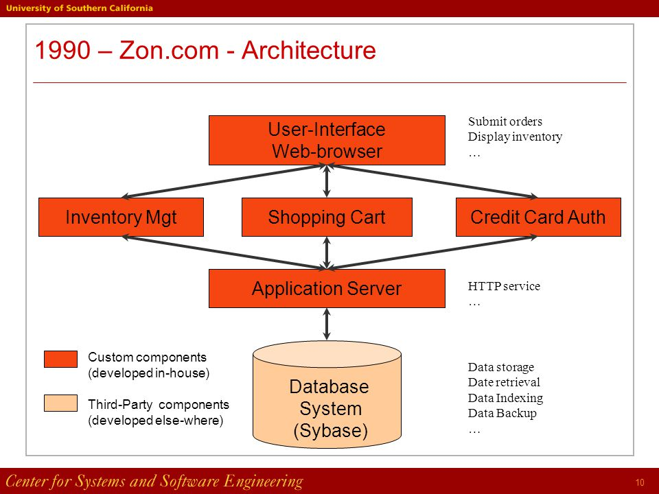 10 1990 – Zon.com - Architecture Application Server User-Interface Web-browser Submit orders Display inventory … Inventory MgtShopping CartCredit Card Auth Database System (Sybase) HTTP service … Data storage Date retrieval Data Indexing Data Backup … Custom components (developed in-house) Third-Party components (developed else-where)