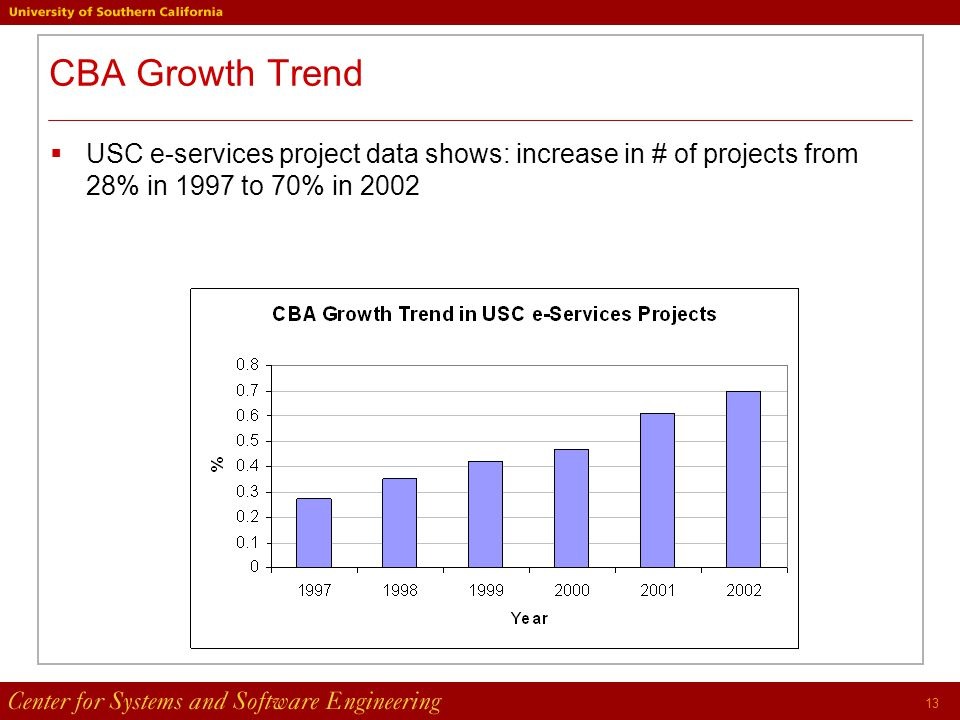 13 CBA Growth Trend  USC e-services project data shows: increase in # of projects from 28% in 1997 to 70% in 2002