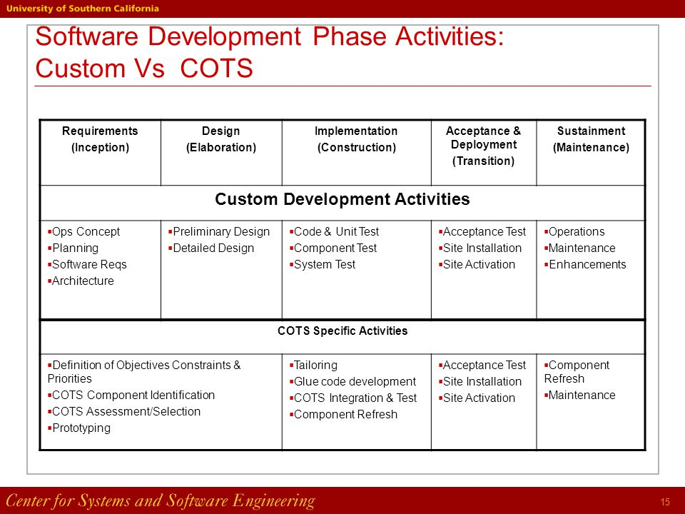 15 Software Development Phase Activities: Custom Vs COTS Requirements (Inception) Design (Elaboration) Implementation (Construction) Acceptance & Deployment (Transition) Sustainment (Maintenance) Custom Development Activities  Ops Concept  Planning  Software Reqs  Architecture  Preliminary Design  Detailed Design  Code & Unit Test  Component Test  System Test  Acceptance Test  Site Installation  Site Activation  Operations  Maintenance  Enhancements COTS Specific Activities  Definition of Objectives Constraints & Priorities  COTS Component Identification  COTS Assessment/Selection  Prototyping  Tailoring  Glue code development  COTS Integration & Test  Component Refresh  Acceptance Test  Site Installation  Site Activation  Component Refresh  Maintenance