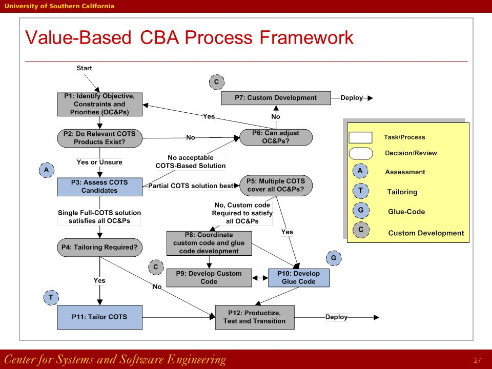 27 Value-Based CBA Process Framework