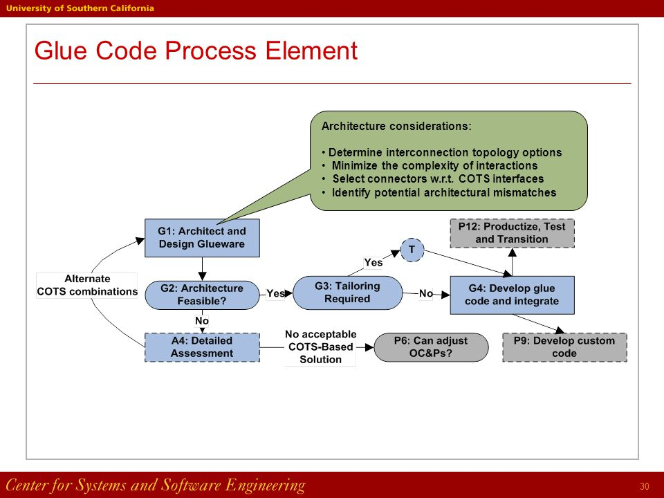 30 Glue Code Process Element Architecture considerations: Determine interconnection topology options Minimize the complexity of interactions Select connectors w.r.t.