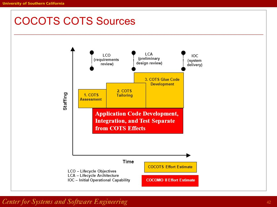 42 COCOTS COTS Sources