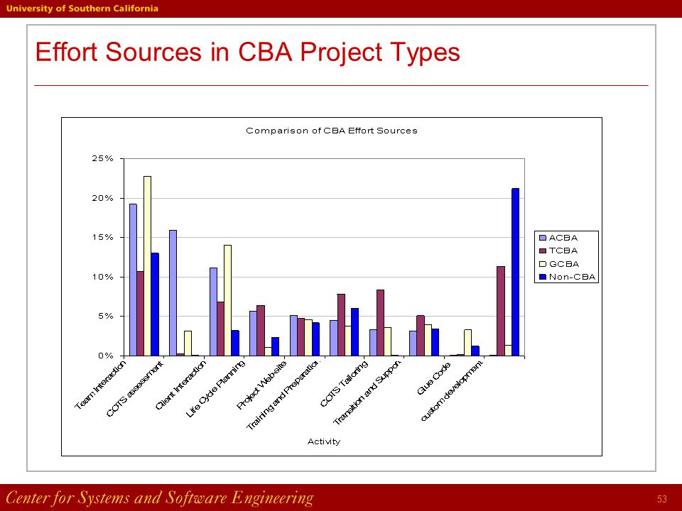 53 Effort Sources in CBA Project Types
