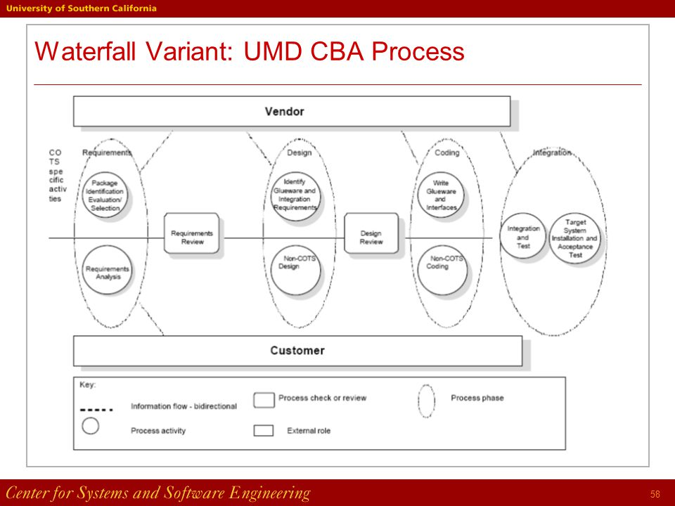 58 Waterfall Variant: UMD CBA Process