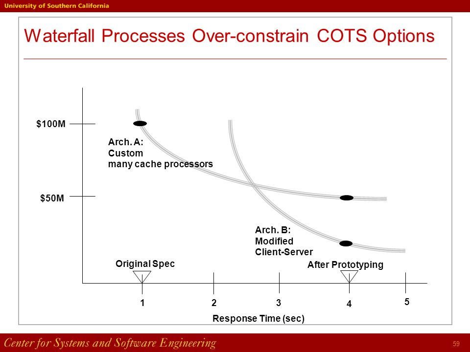 59 Waterfall Processes Over-constrain COTS Options $100M $50M Arch.