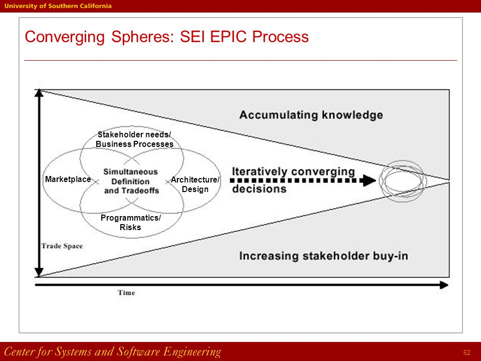 62 Converging Spheres: SEI EPIC Process Stakeholder needs/ Business Processes Programmatics/ Risks Marketplace Architecture/ Design