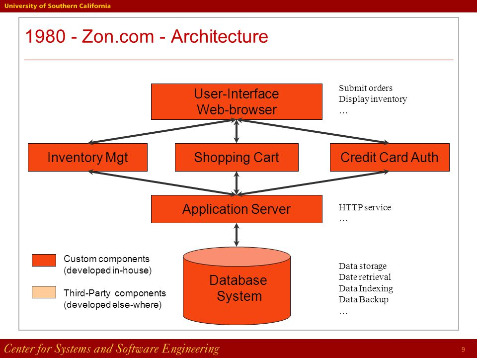 9 1980 - Zon.com - Architecture Application Server User-Interface Web-browser Submit orders Display inventory … Inventory MgtShopping CartCredit Card Auth Database System HTTP service … Data storage Date retrieval Data Indexing Data Backup … Custom components (developed in-house) Third-Party components (developed else-where)