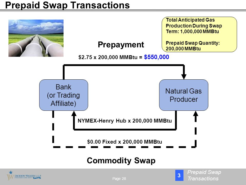 Page 28 3 Prepaid Swap Transactions Bank (or Trading Affiliate) Natural Gas Producer $2.75 x 200,000 MMBtu = $550,000 Commodity Swap $0.00 Fixed x 200,000 MMBtu NYMEX-Henry Hub x 200,000 MMBtu Prepayment Total Anticipated Gas Production During Swap Term: 1,000,000 MMBtu Prepaid Swap Quantity: 200,000 MMBtu