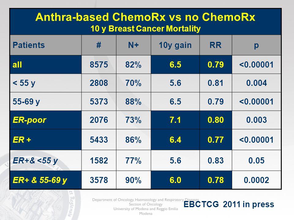 Anthra-based ChemoRx vs no ChemoRx 10 y Breast Cancer Mortality Patients#N+10y gainRRp all857582%6.50.79<0.00001 < 55 y280870%5.60.810.004 55-69 y5373